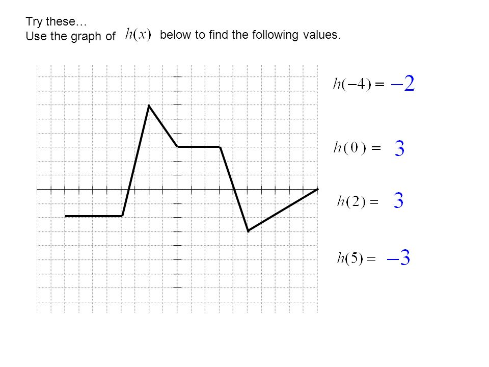 EVALUATING FUNCTIONS FROM GRAPHS AND TABLES SECTIONS 5.1 ...