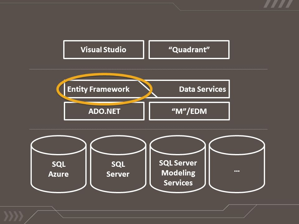 SQL Server SQL Azure Visual Studio Quadrant SQL Server Modeling Services Entity Framework ADO.NET M /EDM Data Services …