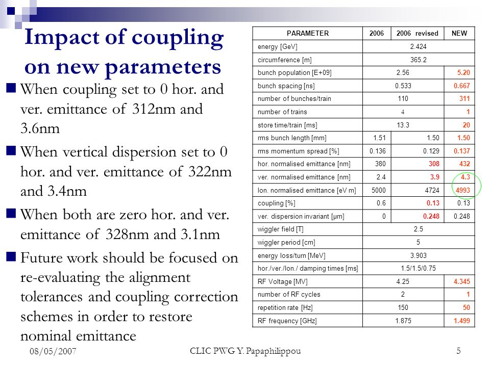 CLIC PWG Y. Papaphilippou5 08/05/2007 When coupling set to 0 hor.