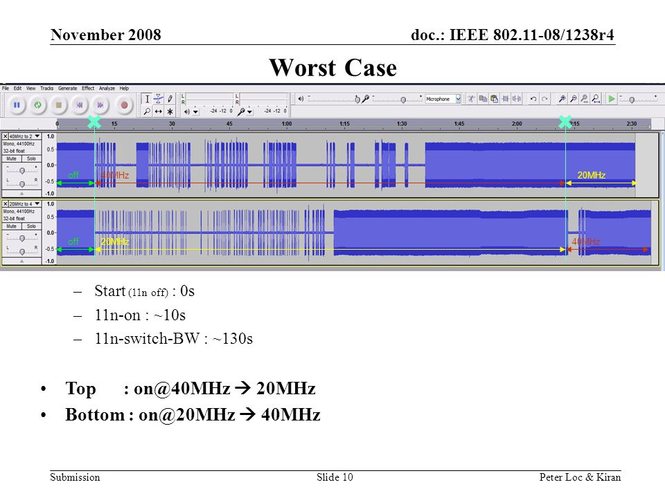 doc.: IEEE /1238r4 Submission November 2008 Peter Loc & KiranSlide 10 Worst Case –Start (11n off) : 0s –11n-on : ~10s –11n-switch-BW : ~130s Top :  20MHz Bottom :  40MHz off40MHz20MHz off20MHz40MHz