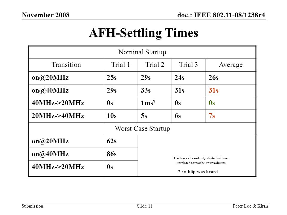 doc.: IEEE /1238r4 Submission November 2008 Peter Loc & KiranSlide 11 AFH-Settling Times Nominal Startup TransitionTrial 1Trial 2Trial 3Average  40MHz->20MHz0s1ms .