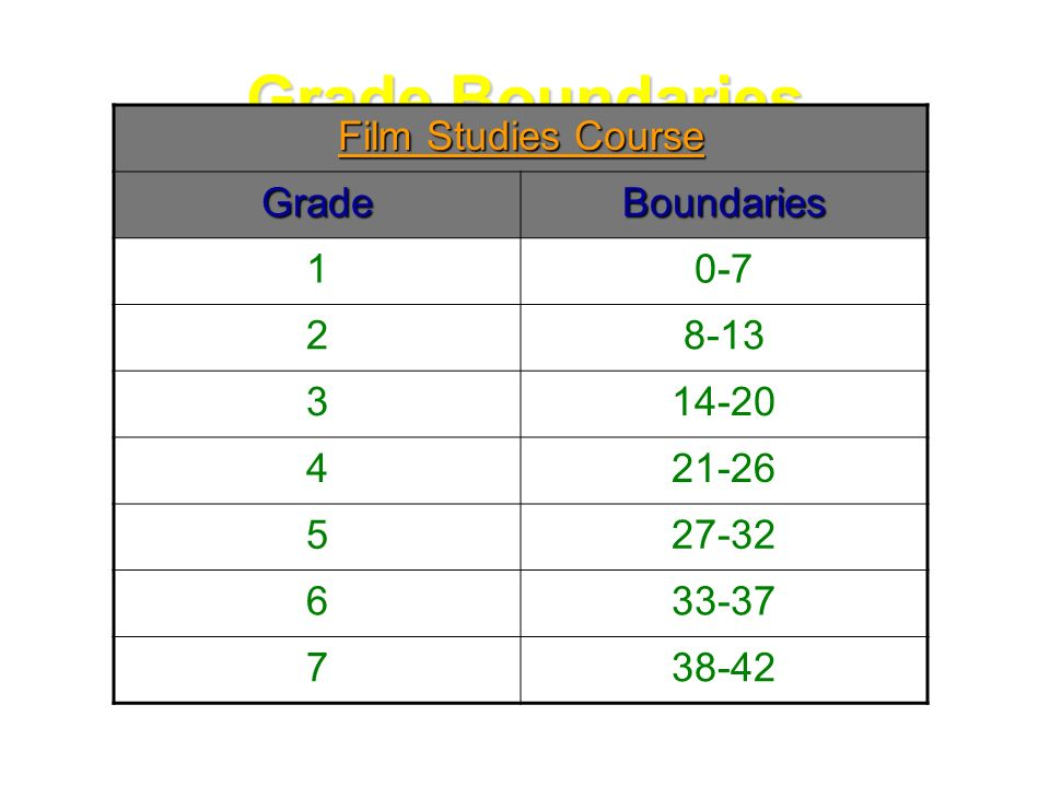 Myp grade boundaries