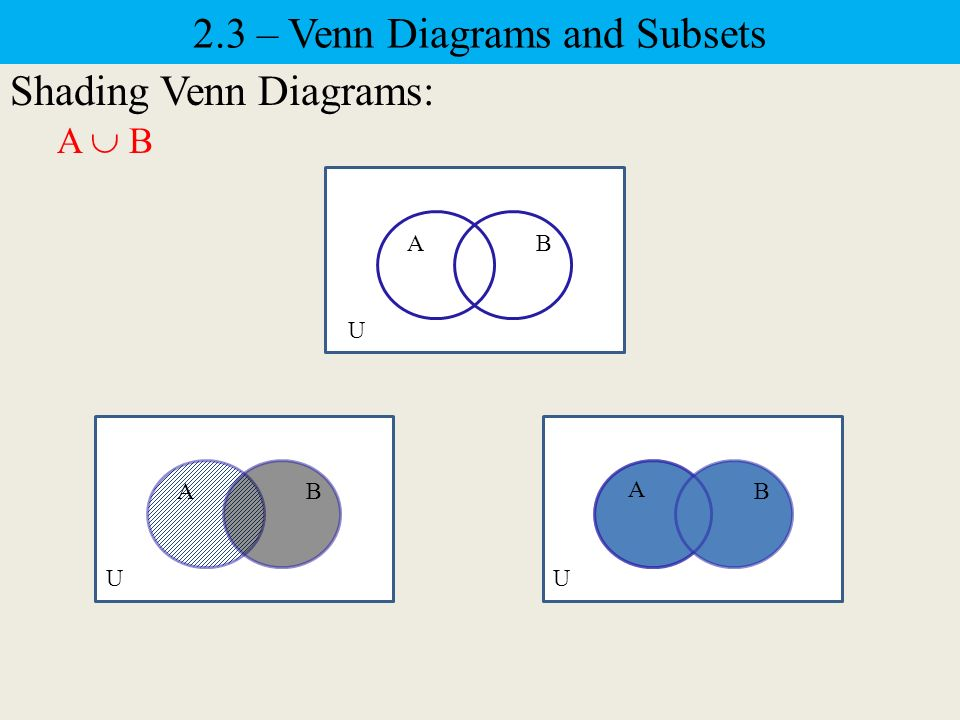 23 set operations and cartesian products intersection of sets 9 23 venn diagrams and subsets shading venn diagrams a b u ab u ab u a b ccuart Choice Image