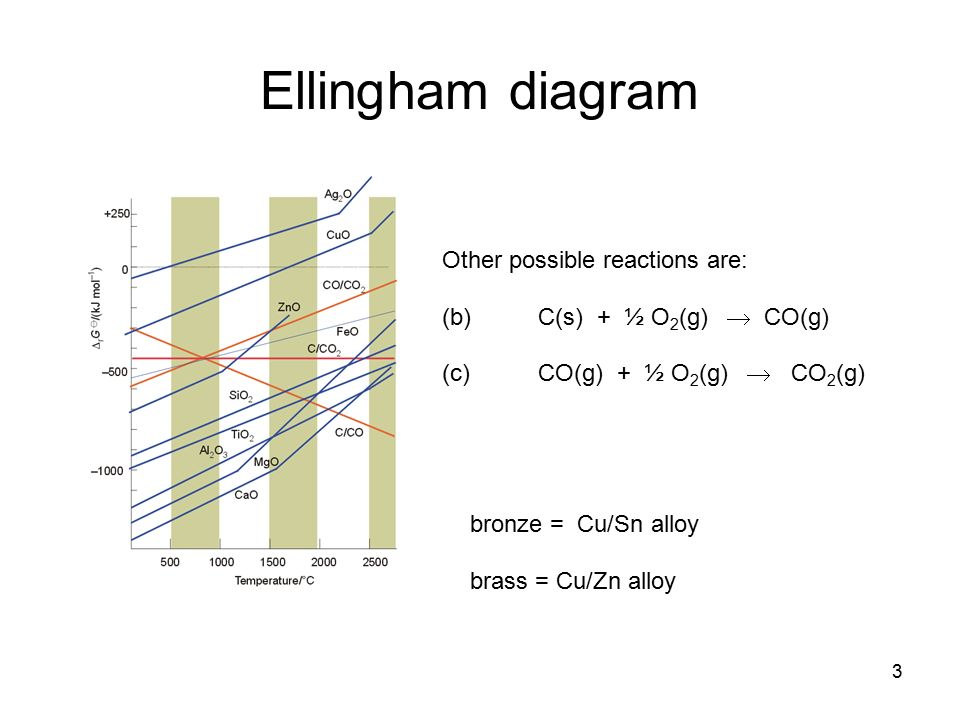 1 ch5 oxidation and reduction 2 history redox chemistry involves 3 3 ellingham diagram other possible reactions are bcs o 2 g cog c cog o 2 g co 2 g bronze cusn alloy brass cuzn alloy ccuart Image collections