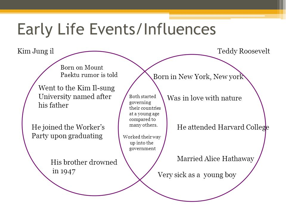 Venn diagrams by kirstine heusinkvelt world history honors ppt 2 early ccuart Choice Image