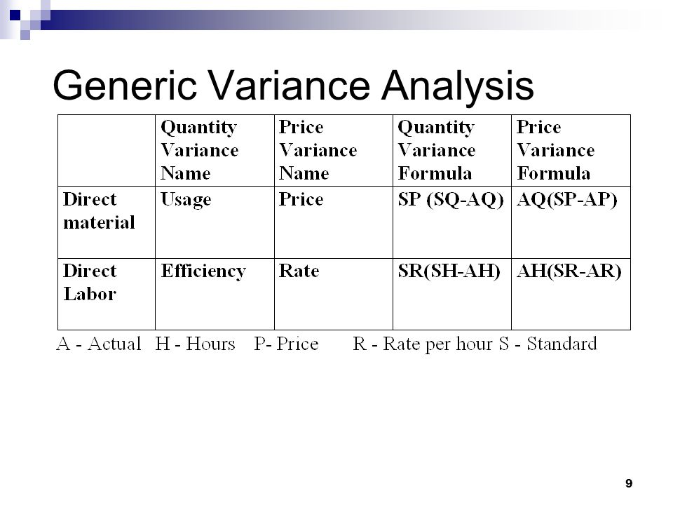1 Chapter Eleven Standard Costs and Variance Analysis  - ppt download