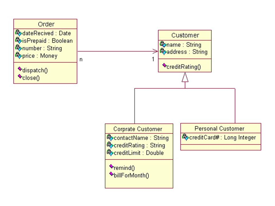 Object Oriented Software Development And Uml Ppt Video Online Download