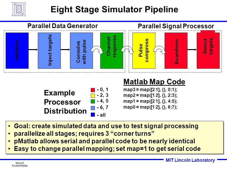 Slide-1 Parallel Matlab MIT Lincoln Laboratory Parallel Matlab: The