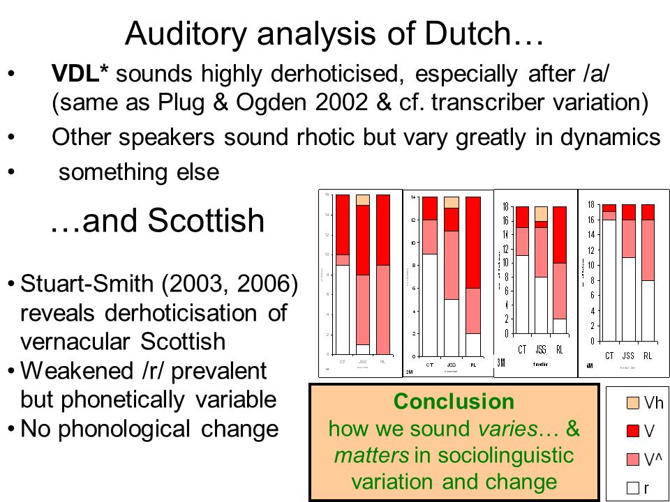 Auditory analysis of Dutch… VDL* sounds highly derhoticised, especially after /a/ (same as Plug & Ogden 2002 & cf.