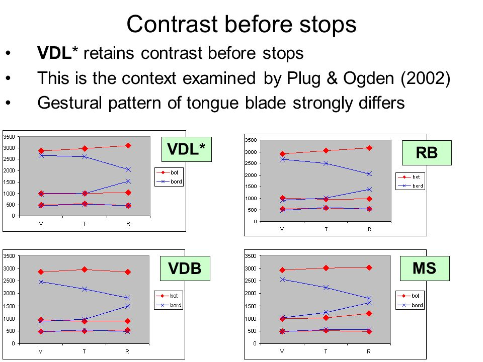 RB VDL* MS VDB Contrast before stops VDL* retains contrast before stops This is the context examined by Plug & Ogden (2002) Gestural pattern of tongue blade strongly differs