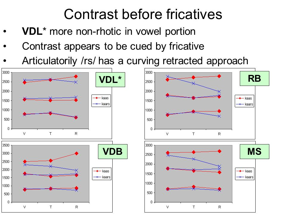 RB VDL* MSVDB Contrast before fricatives VDL* more non-rhotic in vowel portion Contrast appears to be cued by fricative Articulatorily /rs/ has a curving retracted approach
