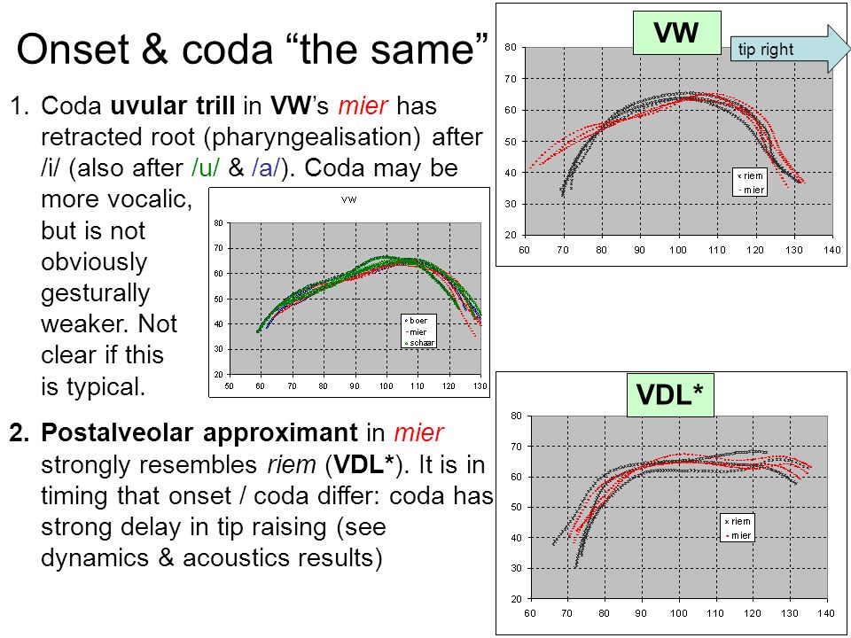 Onset & coda the same 1.Coda uvular trill in VW's mier has retracted root (pharyngealisation) after /i/ (also after /u/ & /a/).
