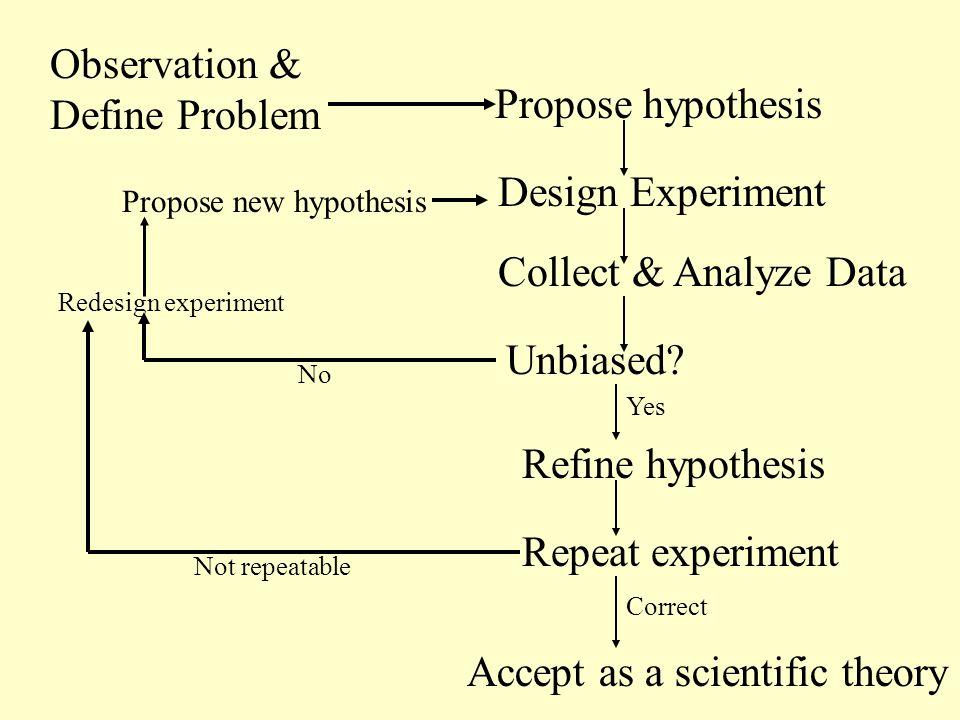 propose a hypothesis