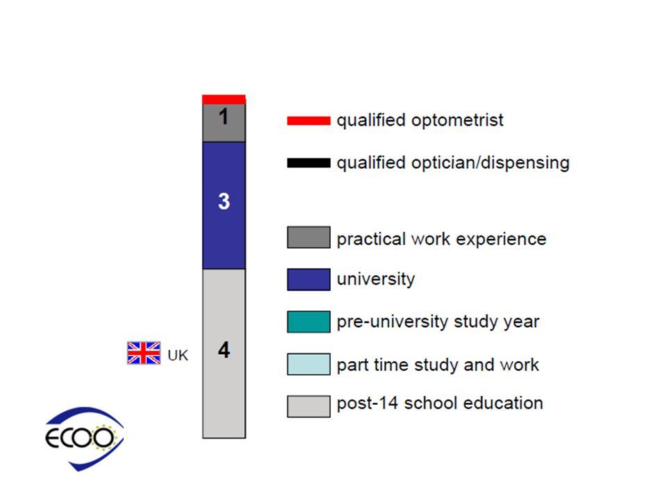 Optometry Education And Qualification In The United Kingdom Julie