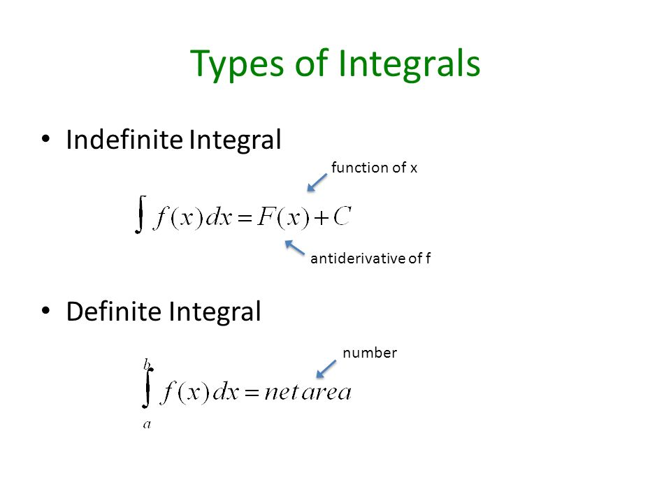 Types of Integrals Indefinite Integral Definite Integral antiderivative of f function of x number