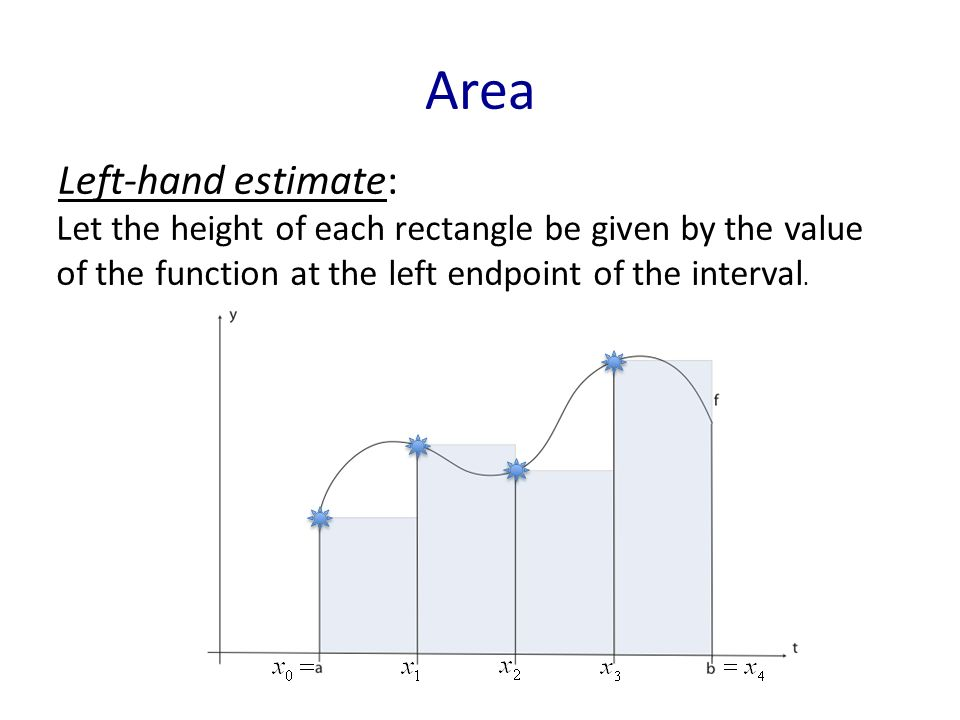 Area Left-hand estimate: Let the height of each rectangle be given by the value of the function at the left endpoint of the interval.