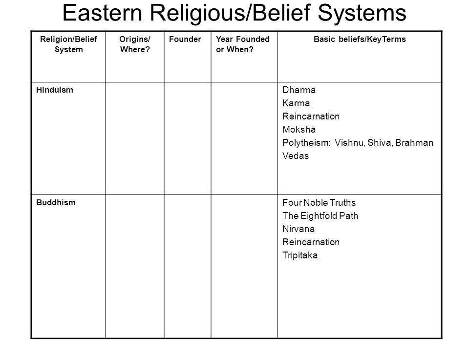 Religion/Belief System Origins/ Where. FounderYear Founded or When.
