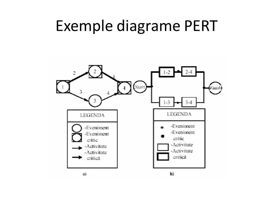 Managementul Proiectelor Tehnici De Planificare Cont