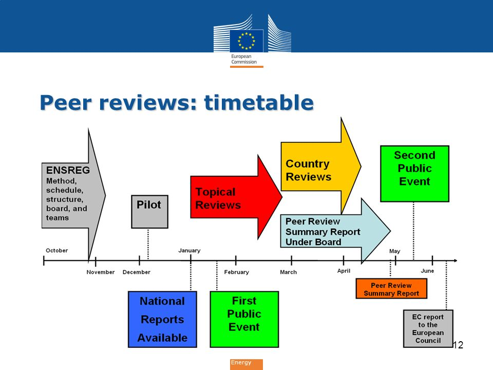 Energy Peer reviews: timetable 12
