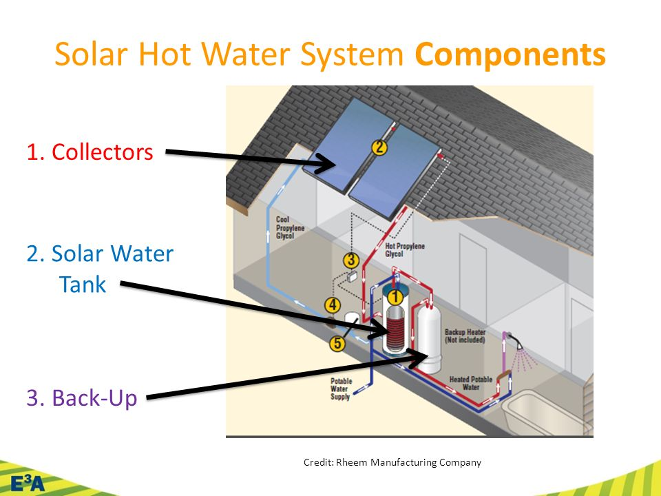 Solar Hot Water for Home, Farm, & Ranch Using The Sun To Heat Water ...