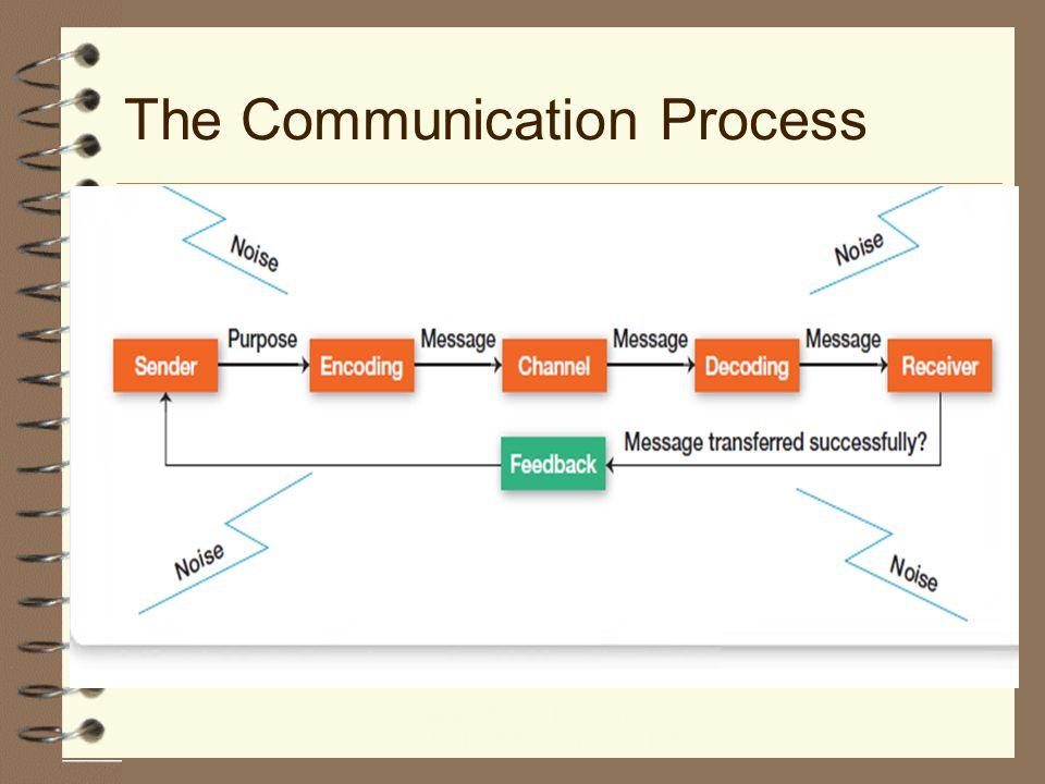 Mob Unit 1 Communication S Mahelal Communication Defined