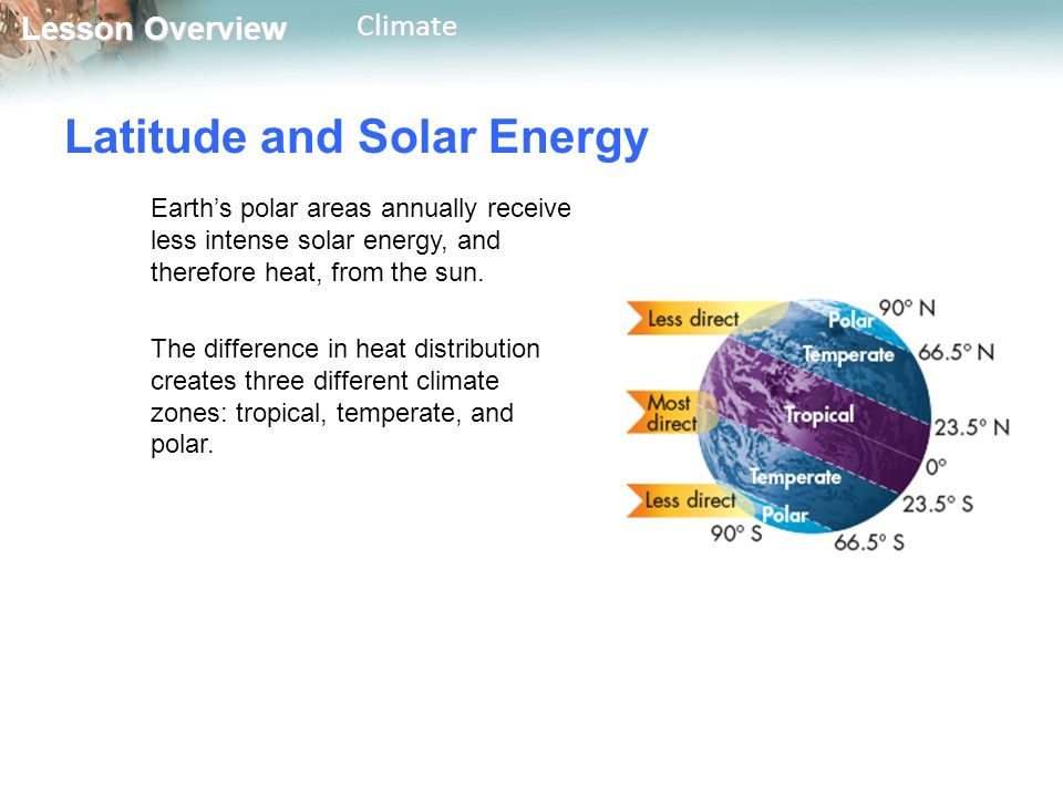 Lesson Overview Lesson OverviewClimate Latitude and Solar Energy Earth's polar areas annually receive less intense solar energy, and therefore heat, from the sun.