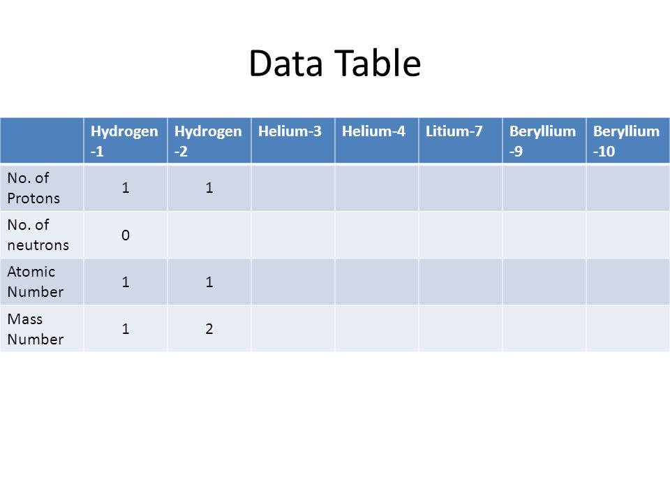 Made to Order Lab Manual pages Data Table Hydrogen -1