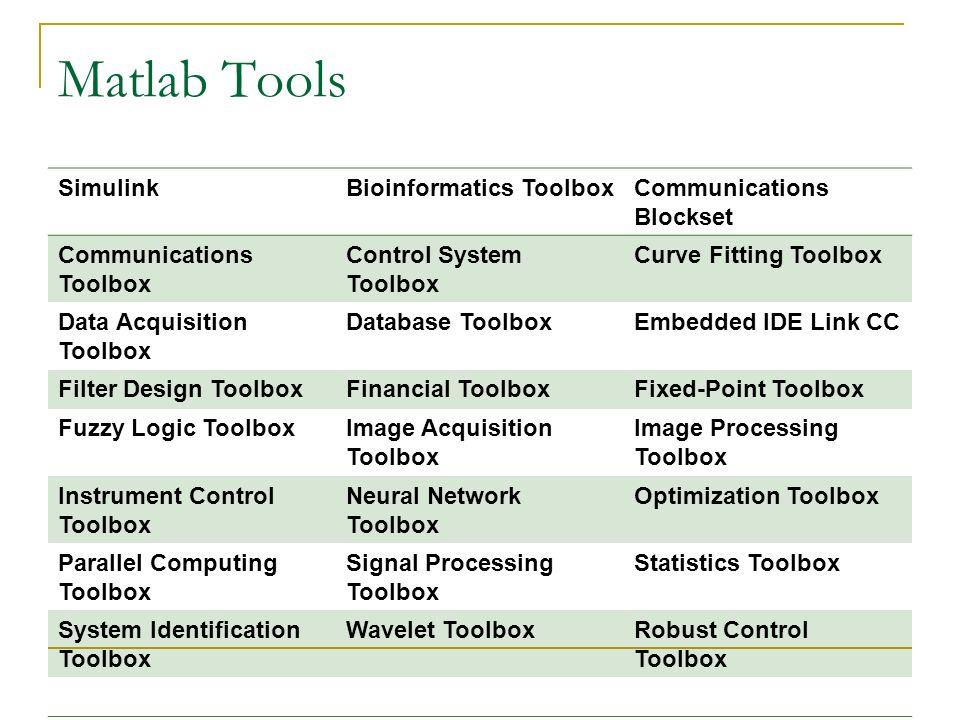 Matlab The language of Technical computing Mr  D  Suresh