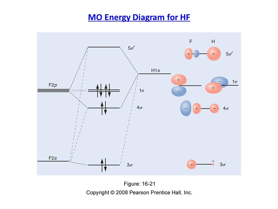 Molecular Orbital Energy Diagrams 167 Mo Energy Diagrams Are