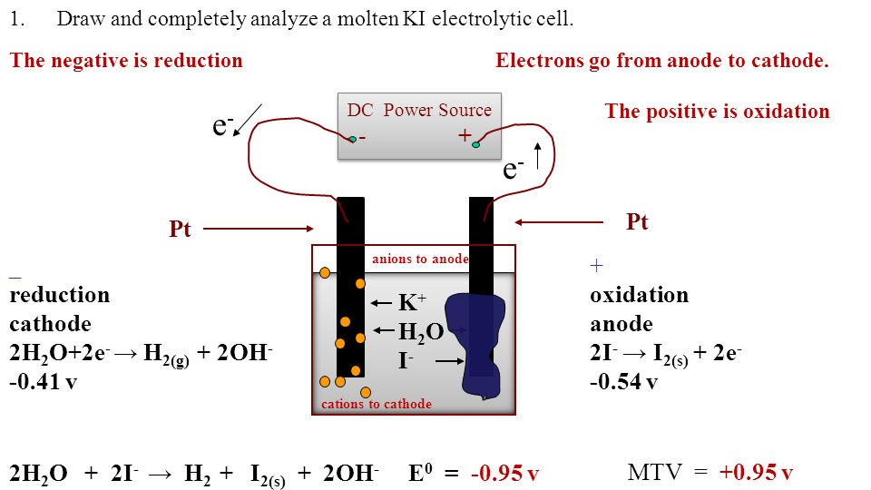 Electrolytic Cells Lesson 9 Electrolytic Cells Notes On