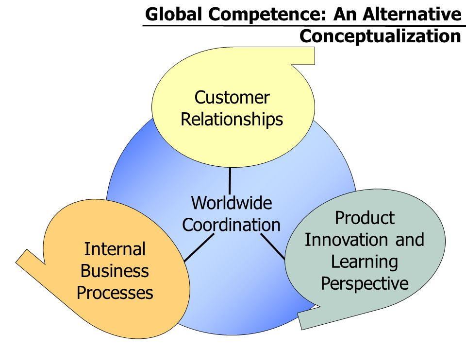 Worldwide Coordination Global Competence: An Alternative Conceptualization Customer Relationships Product Innovation and Learning Perspective Internal Business Processes