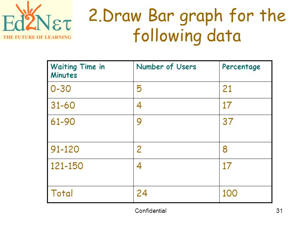 Line Graph Bar Graph Confidential2 Warm Up Find The Range For Each