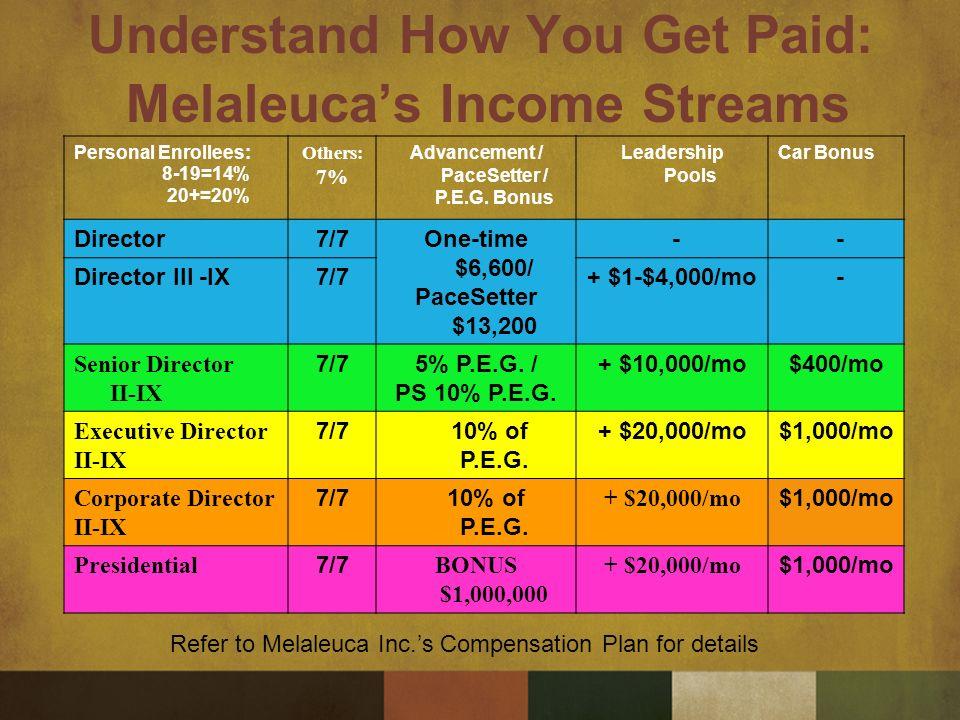 Starting your melaleuca business (48 hr. Training) ppt video.