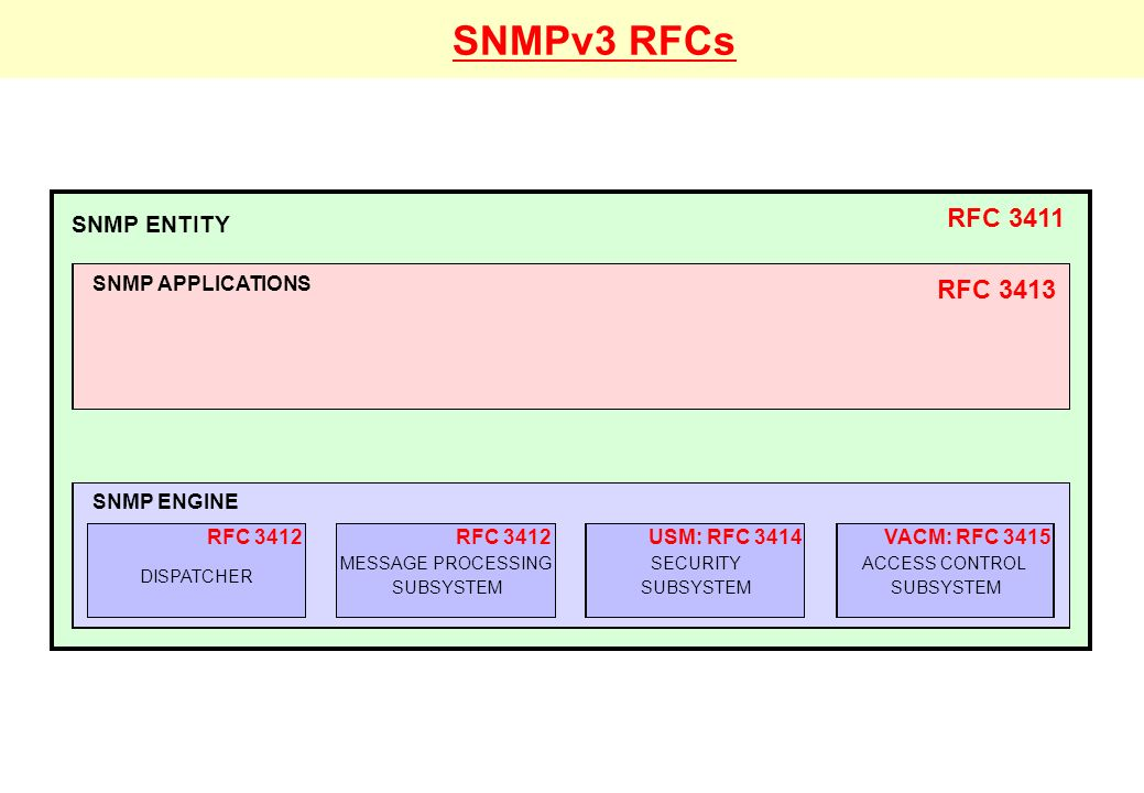 SNMPv3 1 DESIGN REQUIREMENTS 2 BIRTH & FEATURES of SNMPv3 3