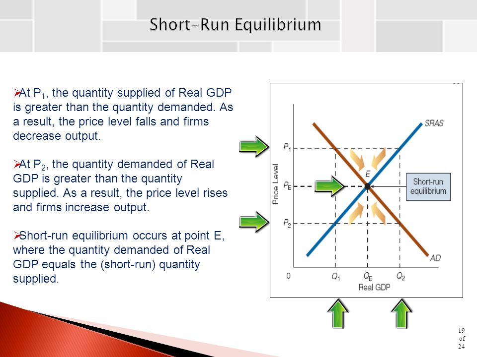  At P 1, the quantity supplied of Real GDP is greater than the quantity demanded.