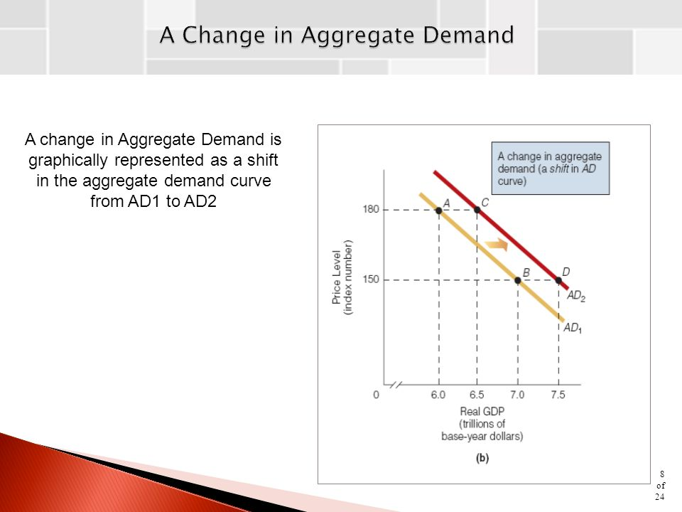 A change in Aggregate Demand is graphically represented as a shift in the aggregate demand curve from AD1 to AD2 8 of 24