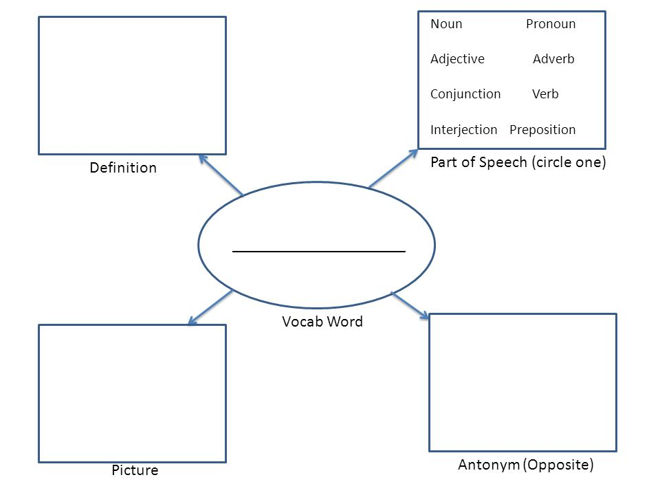 _____________________ Definition Part of Speech (circle one) Picture Antonym (Opposite) Vocab Word Noun Pronoun Adjective Adverb Conjunction Verb Interjection Preposition