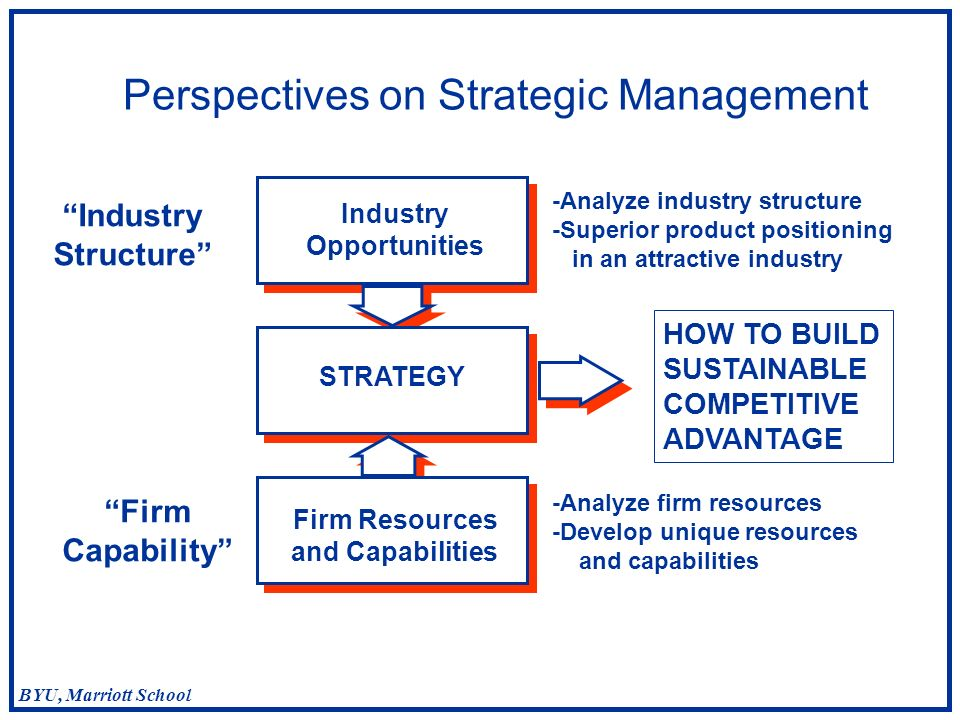 Strategic Management Coke & Pepsi: Industry Analysis and Firm