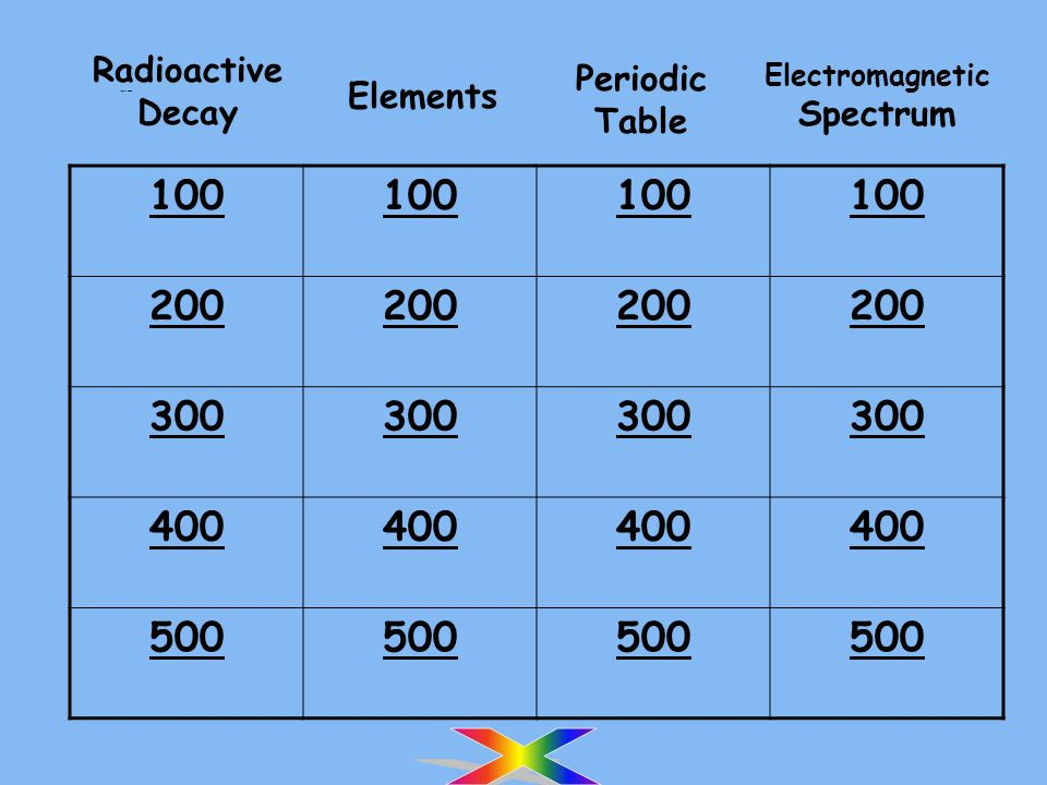 Radioactive Decay Elements Periodic Table Electromagnetic Spectrum