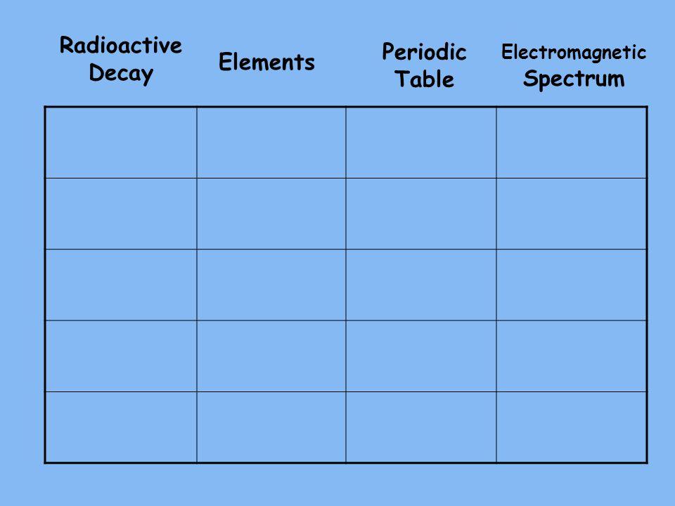 Radioactive Decay Elements Periodic Table Electromagnetic Spectrum