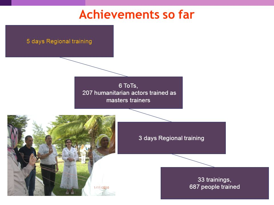 Achievements so far 5 days Regional training 6 ToTs, 207 humanitarian actors trained as masters trainers 3 days Regional training 33 trainings, 687 people trained