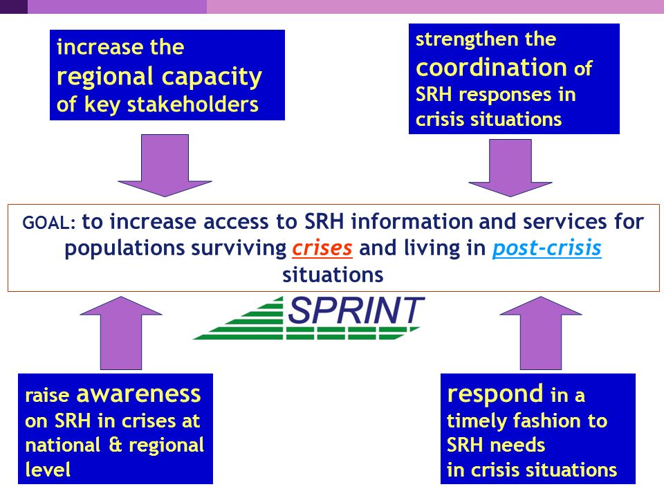 GOAL: to increase access to SRH information and services for populations surviving crises and living in post-crisis situations increase the regional capacity of key stakeholders strengthen the coordination of SRH responses in crisis situations raise awareness on SRH in crises at national & regional level respond in a timely fashion to SRH needs in crisis situations