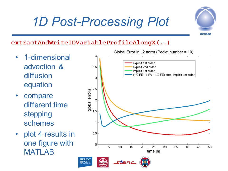 Post-Processing Output with MATLAB Claudia Fricke Institute