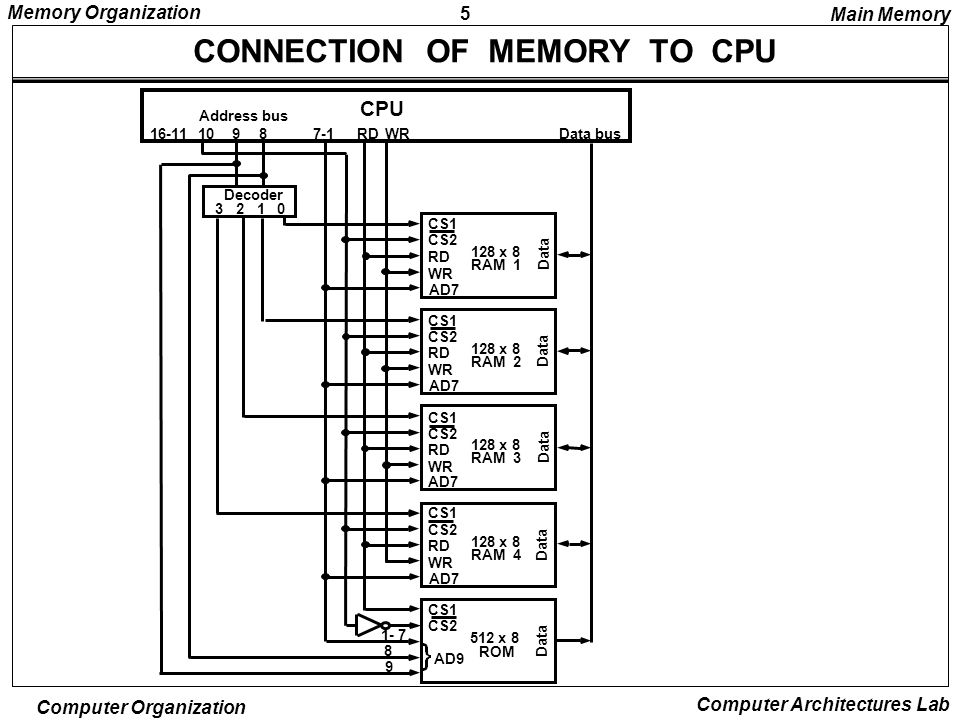 Block Diagram Of Memory Connection To The Cpu - Product Wiring ...