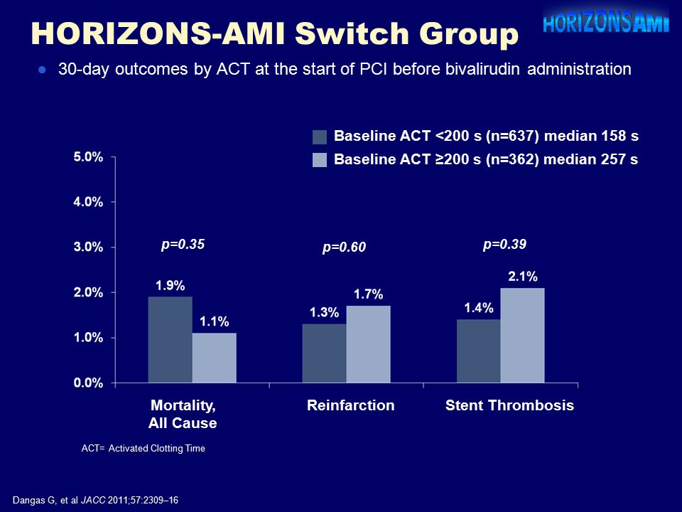 HORIZONS-AMI Switch Group Mortality, All Cause ReinfarctionStent Thrombosis p=0.35 p=0.60 p=0.39 Dangas G, et al JACC 2011;57:2309–16 ●30-day outcomes by ACT at the start of PCI before bivalirudin administration Baseline ACT <200 s (n=637) median 158 s Baseline ACT ≥200 s (n=362) median 257 s ACT= Activated Clotting Time