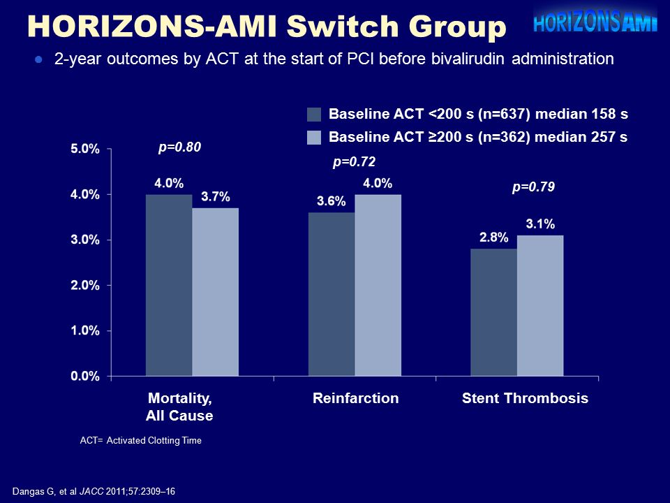 HORIZONS-AMI Switch Group p=0.80 p=0.72 p=0.79 Mortality, All Cause ReinfarctionStent Thrombosis Dangas G, et al JACC 2011;57:2309–16 Baseline ACT <200 s (n=637) median 158 s Baseline ACT ≥200 s (n=362) median 257 s ACT= Activated Clotting Time ●2-year outcomes by ACT at the start of PCI before bivalirudin administration