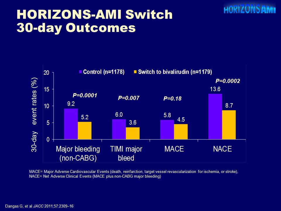 P= P=0.007 P= day event rates (%) P=0.18 Dangas G, et al JACC 2011;57:2309–16 HORIZONS-AMI Switch 30-day Outcomes MACE= Major Adverse Cardiovascular Events (death, reinfarction, target vessel revascularization for ischemia, or stroke), NACE= Net Adverse Clinical Events (MACE plus non-CABG major bleeding)