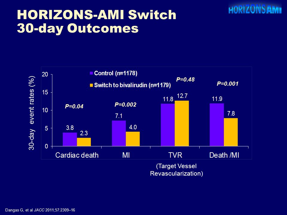P=0.001 P=0.002 P= day event rates (%) P=0.48 Dangas G, et al JACC 2011;57:2309–16 HORIZONS-AMI Switch 30-day Outcomes (Target Vessel Revascularization)
