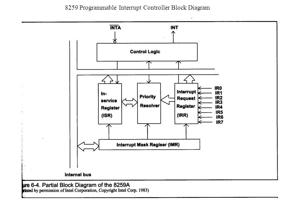 9 8259 programmable interrupt controller block diagram