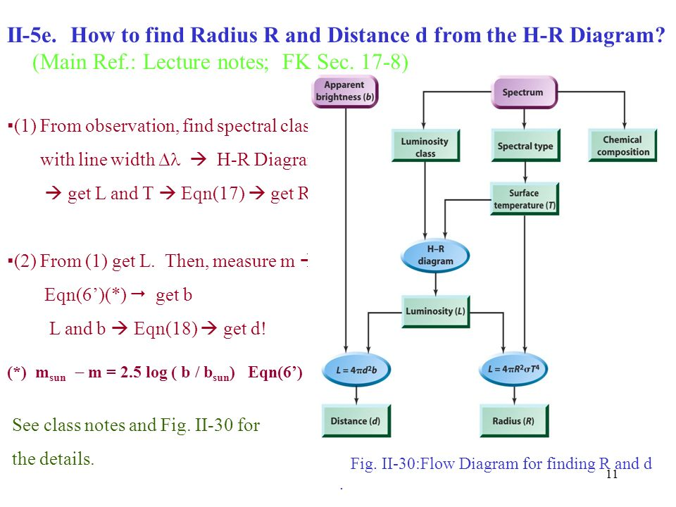 1 ii 4 stellar size radius main ref lecture notes fk sec5 4 how to find radius r and distance d from the h r ccuart Image collections